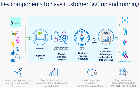 Key components to have Customer 360 up and running