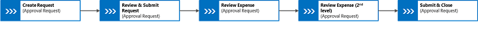 Expense Approval process