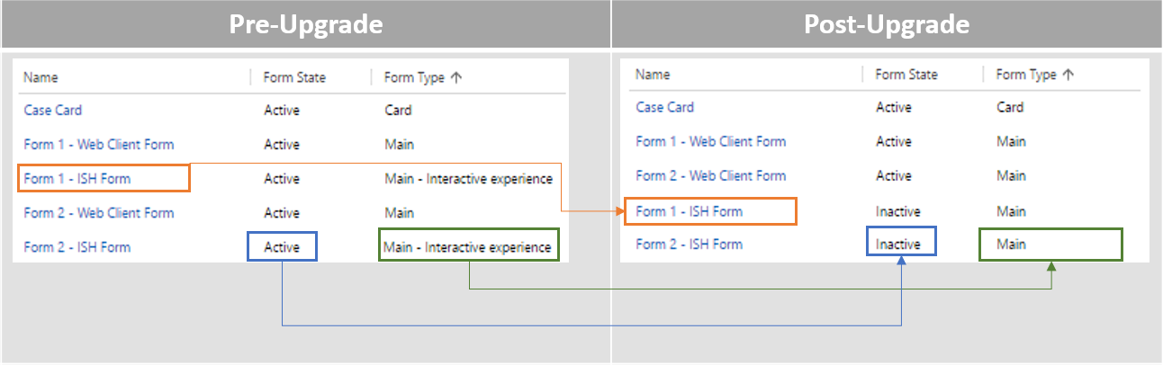 Convert Interactive experience forms to Main forms