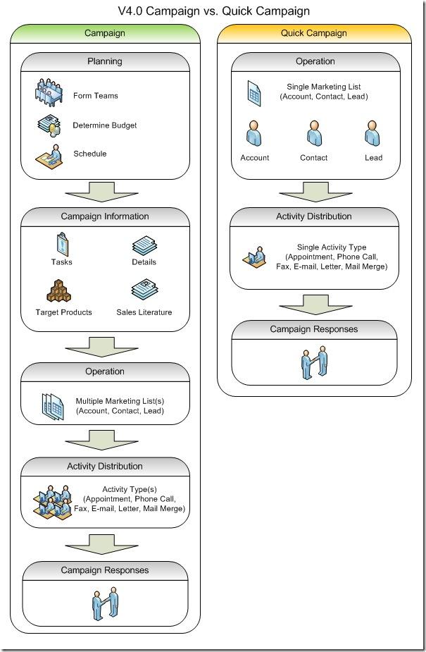 Crm 4 0 Campaign Vs Quick Campaign Flow Chart Dynamics 365 Blog