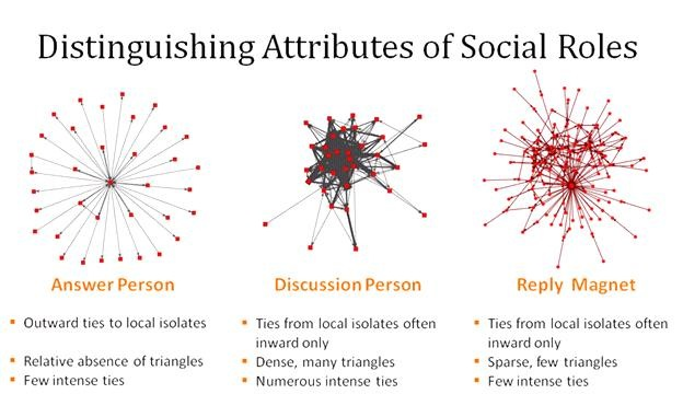NetworkSocialTypes