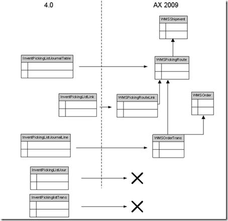 WMS data model