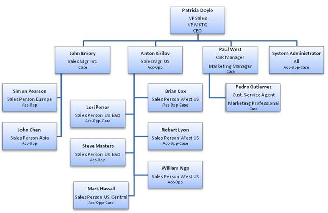 Demo_VPC_Org_Chart