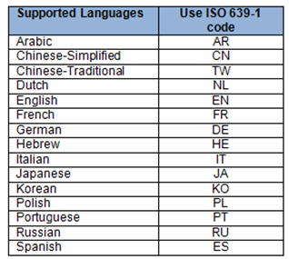 iso language codes