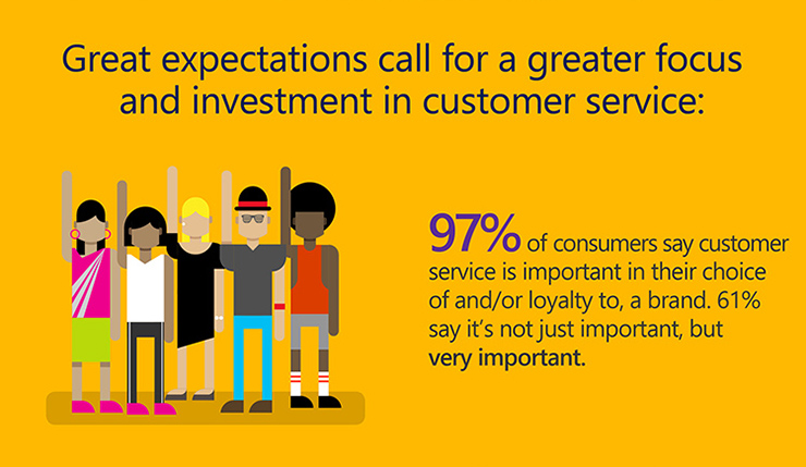 INFOGRAPHIC: 2016 State of Global Customer Service