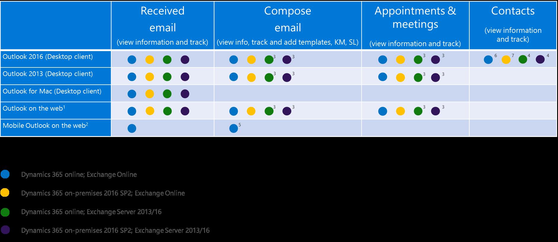 Dynamics 365 App for Outlook support matrix