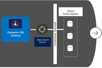 Data Export Service