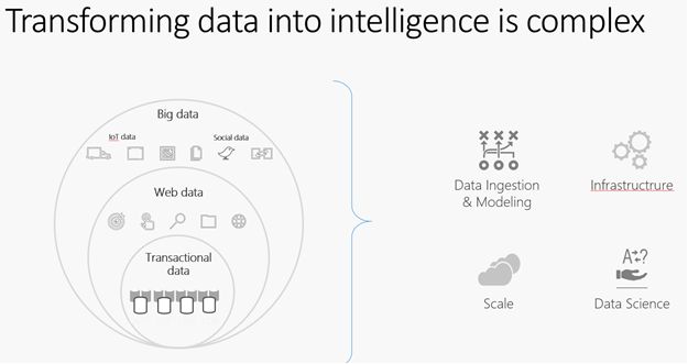 Transforming data into intelligence is complex