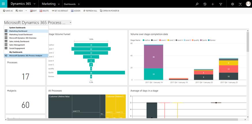 Process Analyzer Power BI dashboard available in Dynamics 365
