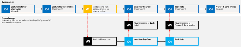 Automate synchronization of business processes in parallel systems