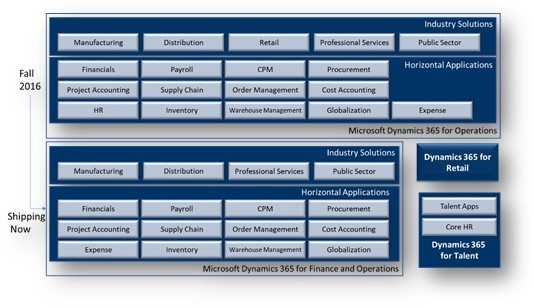 Microsoft Dynamics 365 For Finance And Operations Enterprise