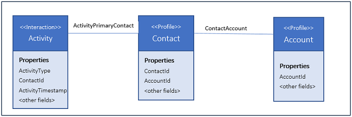 Relationship diagram showing an activity related to Primary Contact, which is related to Account