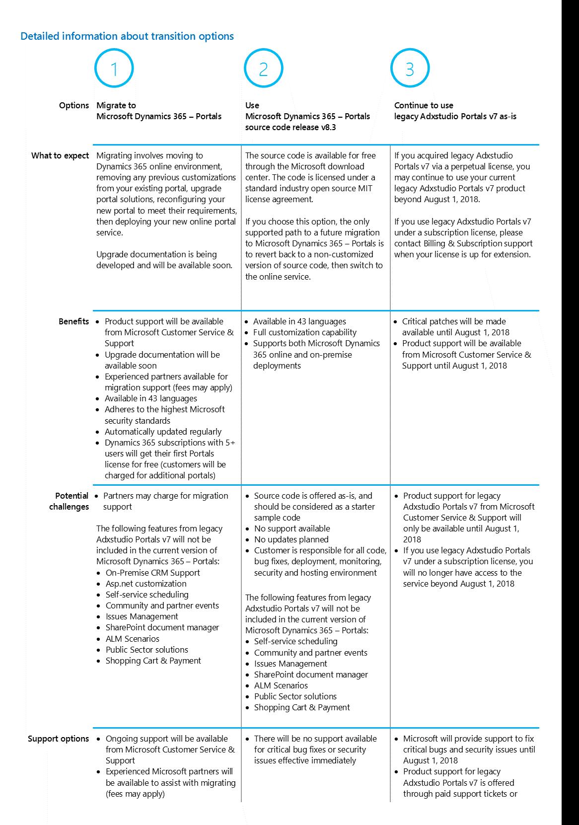 Upcoming changes to legacy Adxstudio Portals v7 - Dynamics 365 Blog