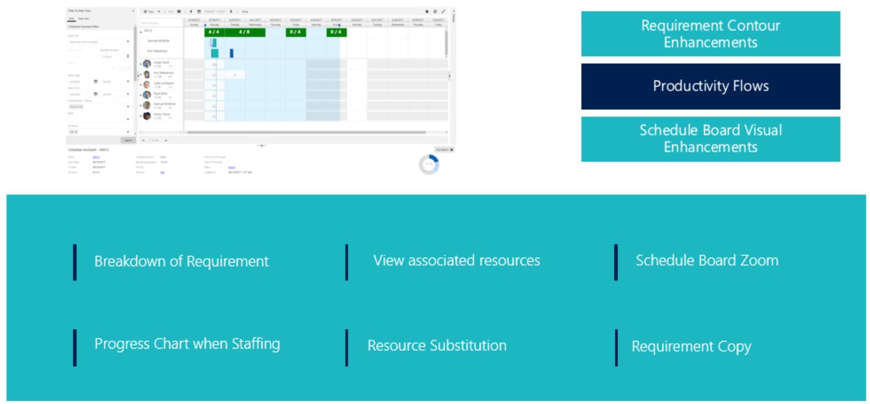 Fulfillment enhancement feature overview