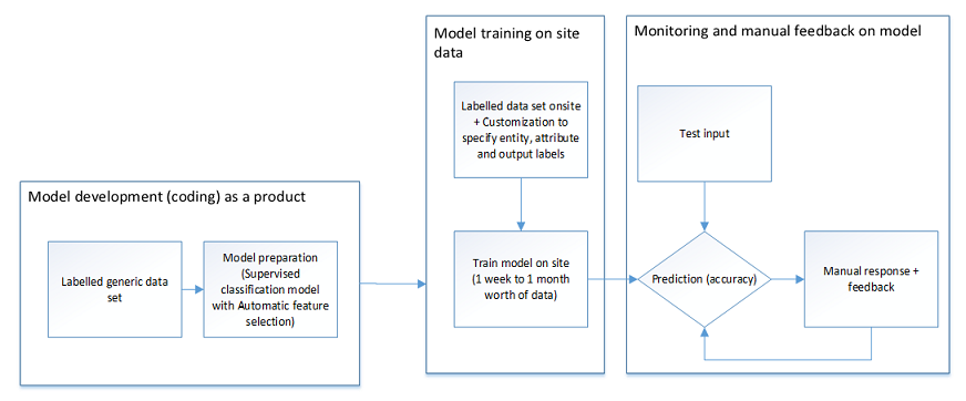 Phases of implementation in a call center using available models
