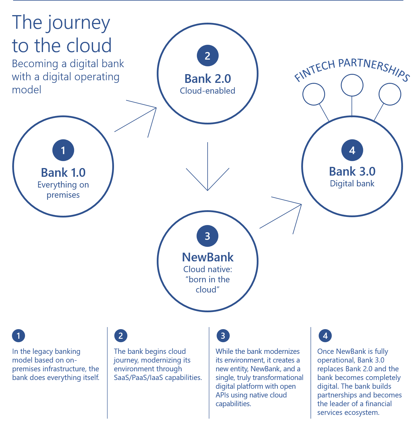 The Journey to the cloud