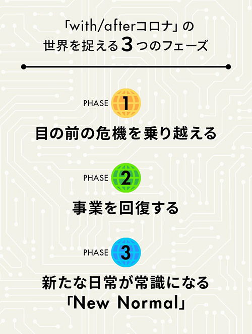 「with/afterコロナ」の世界を捉える 3 つのフェーズ