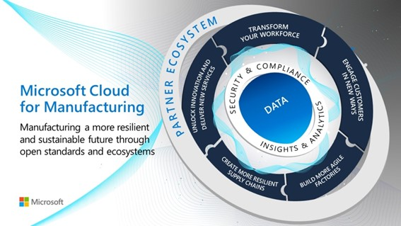 Microsoft Cloud for Manufacturing
