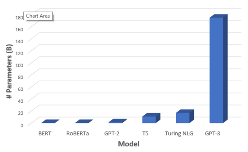 comparison of number of parameters of recent popular pre trained NLP models