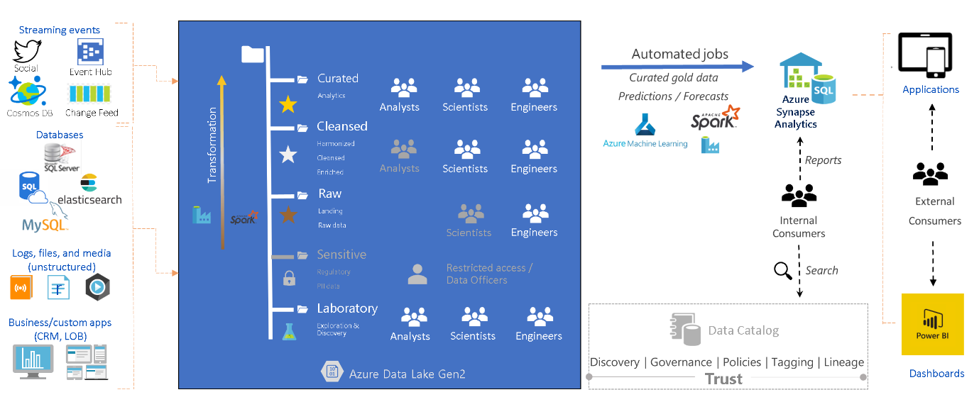 Concepts, tools, & personas in the Data Lake