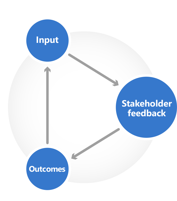 Graph showing the link between Input, Outcomes and Stakeholder Feedback in a data roadmap.