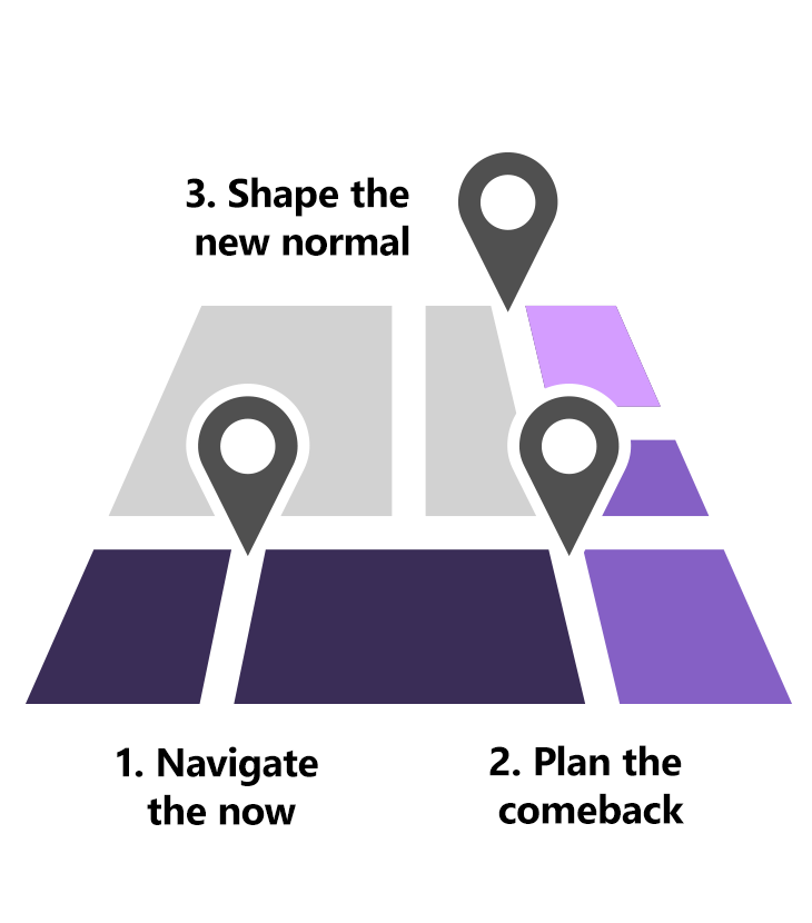 The approach to recovery and return to work can be done in three stages: 1. Navigate the now. 2. Plan the comeback. 3. Shape the new normal.