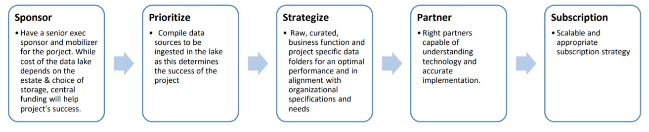 The five pointers: Sponsor, Prioritise, Strategise, Partner and Subscription