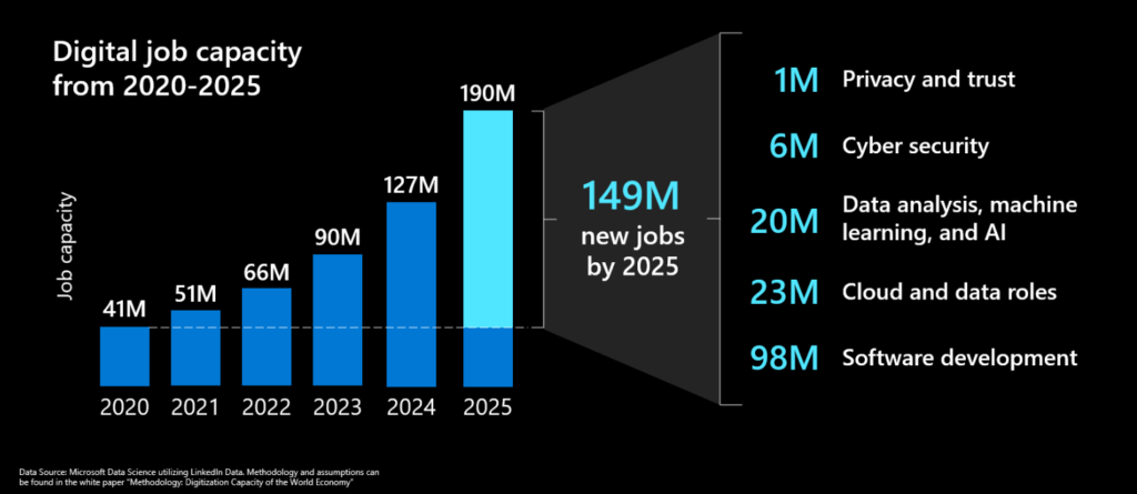 This graphic shows the rise in new jobs that need skilling for..