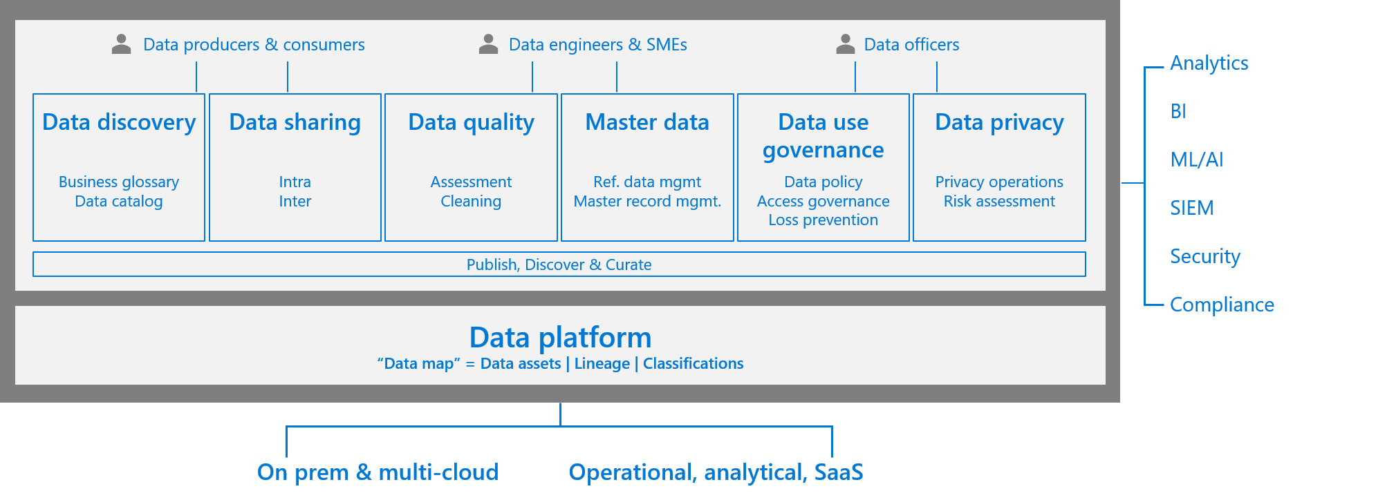 Figure1:End-to-end unified data governancestrategy