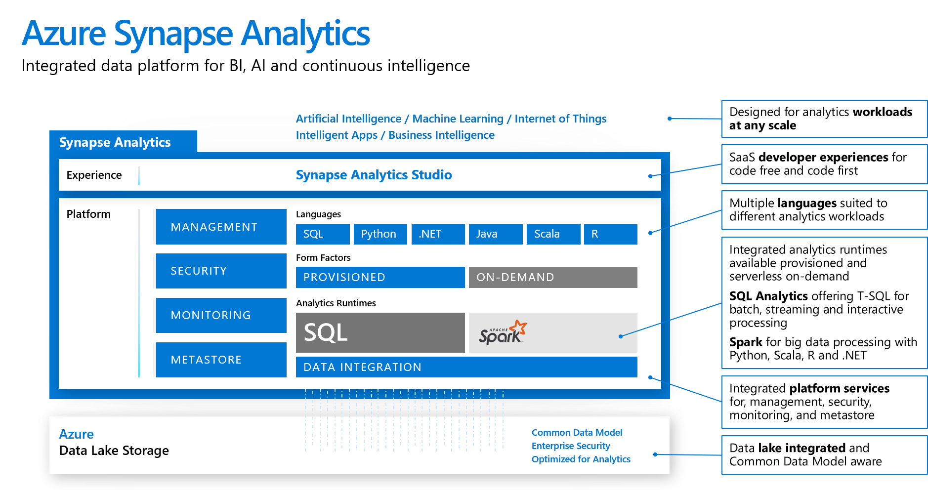 Azure Synapse Analytics for integrated data platform experience, BI, AI, and continuous intelligence as part of your data strategy