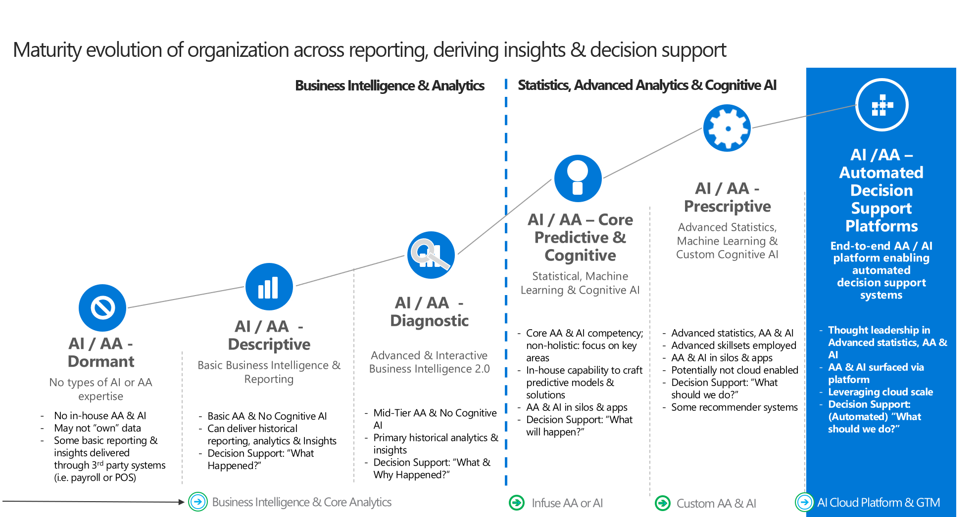 Maturity evolution of organisation's data strategy across reporting, deriving insights & decision support.