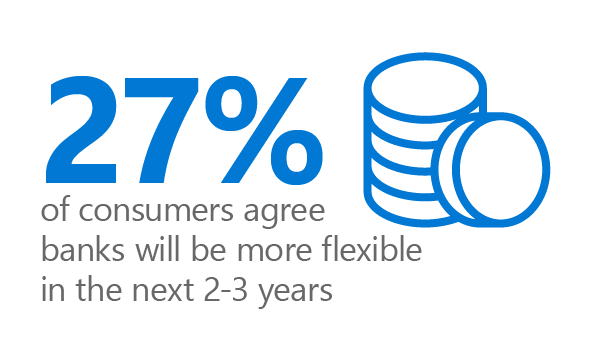 Graphic of coins and text: 27% of consumers agree banks will be more flexible in the next 2-3 years