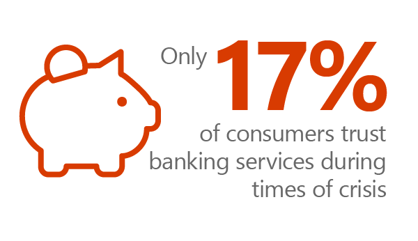 Grpahic of a piggy bank and text: 17% of consumers trust banking services during times of crisis