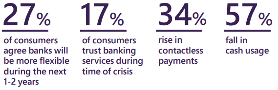 A graphic of banking stats: 27% of consumers agree banks will be more flexible during the next 1-2 years. 17% of consumers trust banking services during times of crisis. 34% rise in contactless payments. 57% fall in cash usage.