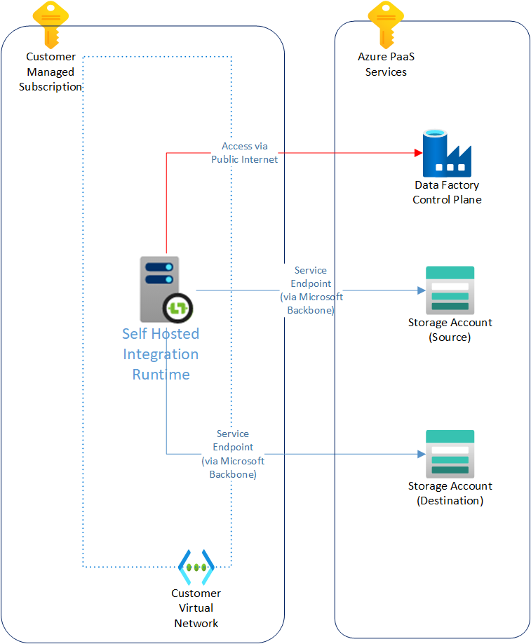 An Azure Data Factory network diagram, without private link