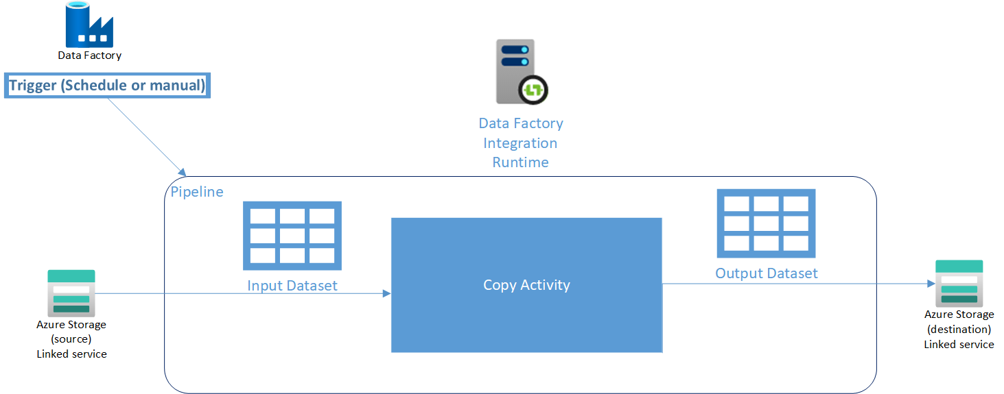 A logical diagram illustrating the various components for an Azure Data Factory pipeline