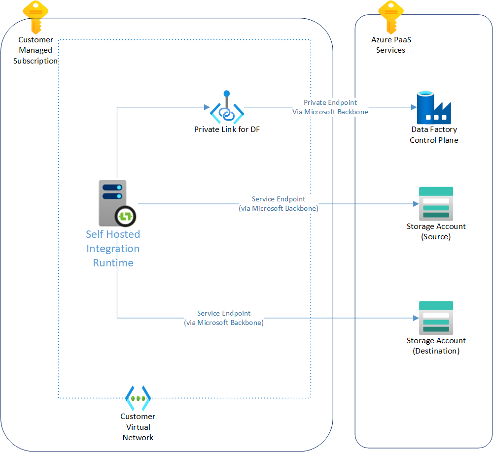 An Azure Data Factory network diagram, with private link