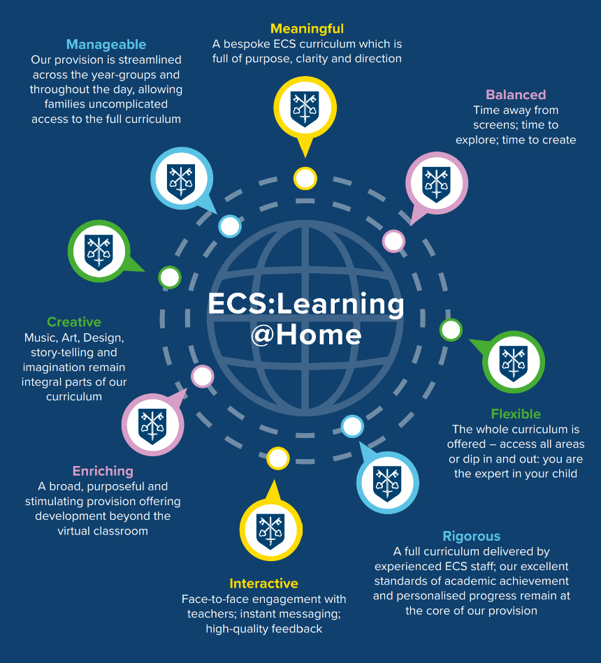 A graphic for ECS@home remote learning platform.