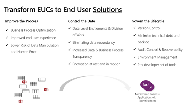 A list of ways to transform EUC to end user solutions and create intelligent operations