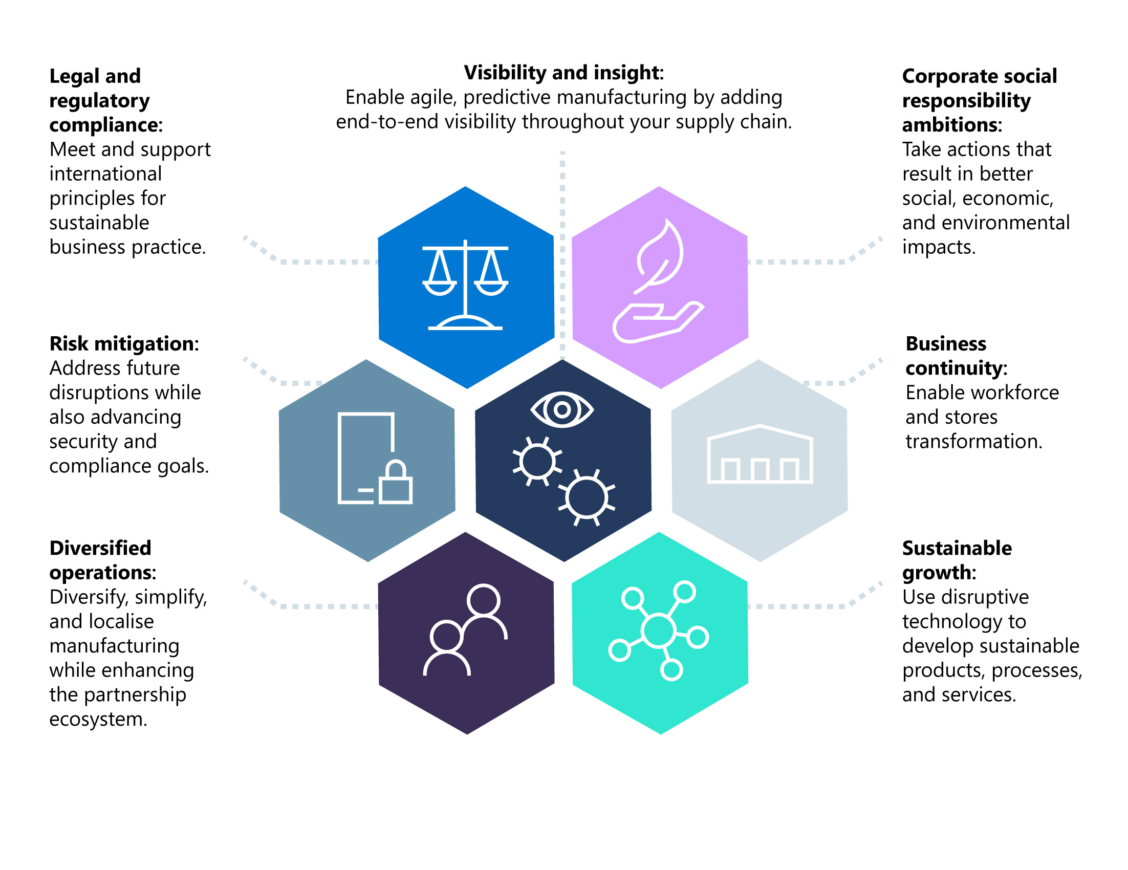 Infographic showing seven key considerations for retail supply chains