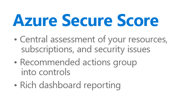 Graphic showing the Azure Secure Score