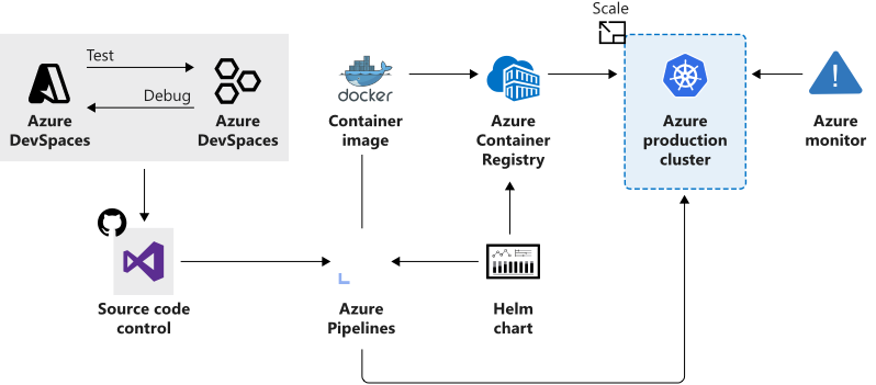 Image showing combined services used to accelerate development and deployment.