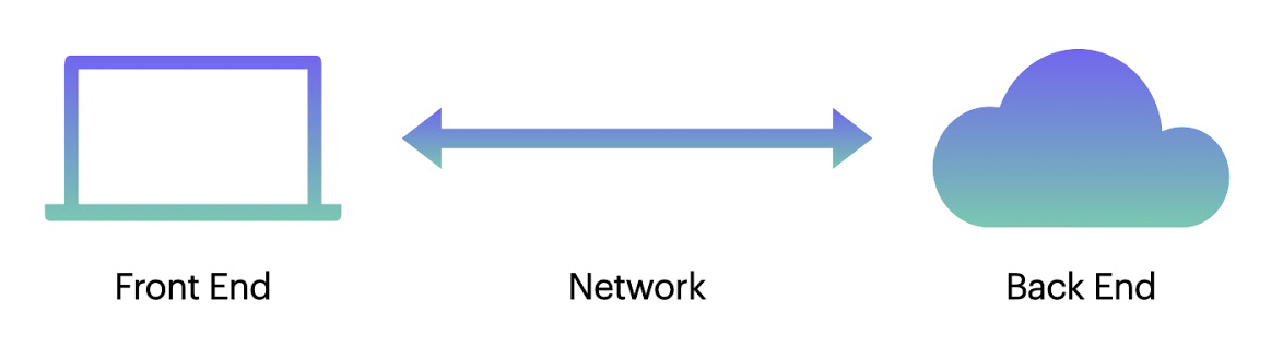 A diagram depicting a network between a front-end and a back-end