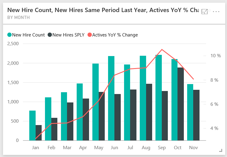 Graph about the number of new hire year over year.
