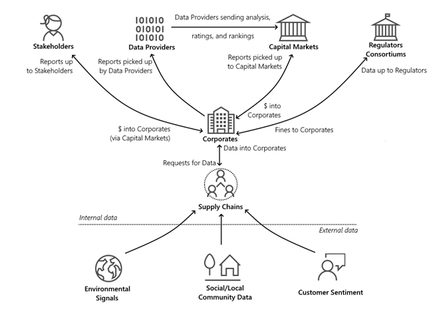 map of the supply chain