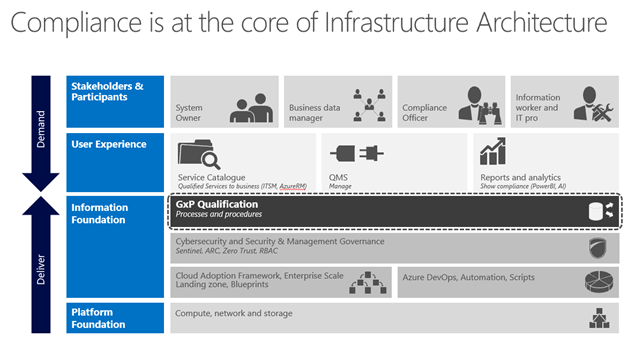 Compliance is at the core of Infrastructure Architecture Infographic