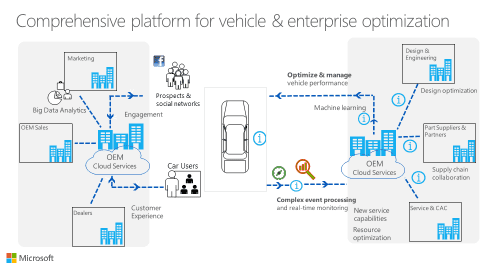 The Big Shift Transforming The Automotive Value Chain In A