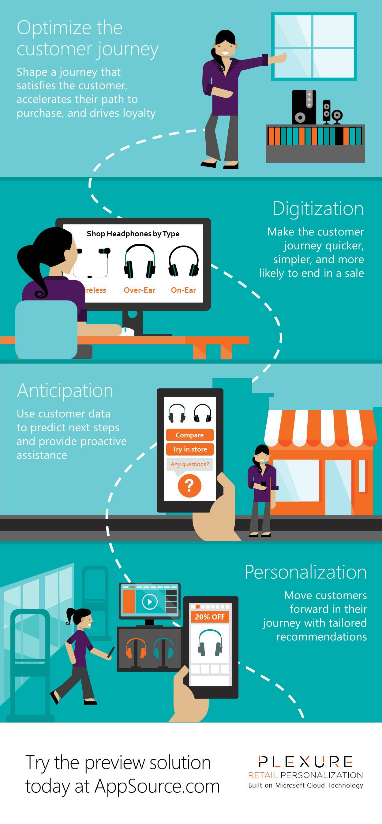 Optimize the customer journey infographic
