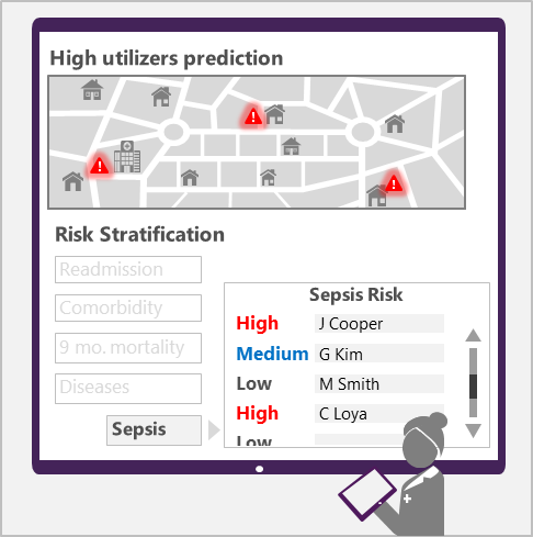 Graphic of high utilizers prediction data