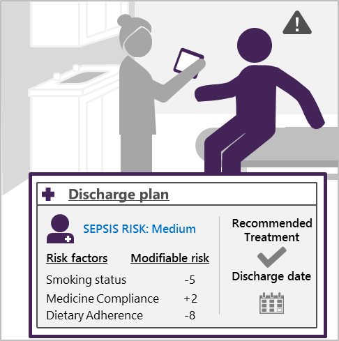 Graphic of discharge plan data